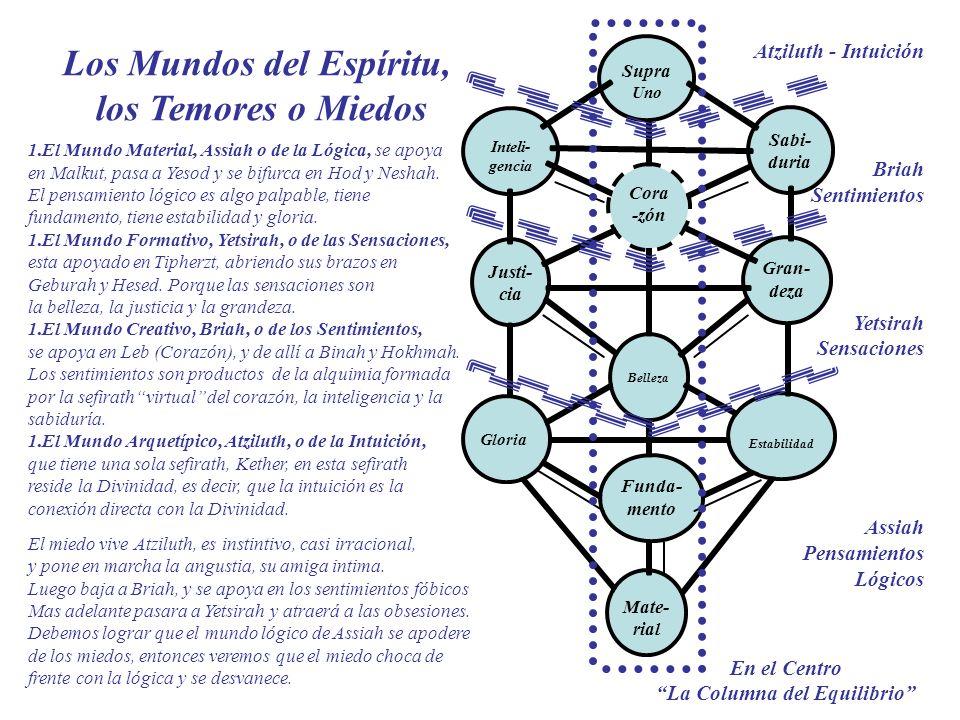 En el Centro La Columna del Equilibrio Cora -zón Atziluth - Intuición Briah Sentimientos Yetsirah Sensaciones Assiah Pensamientos Lógicos Los Mundos d