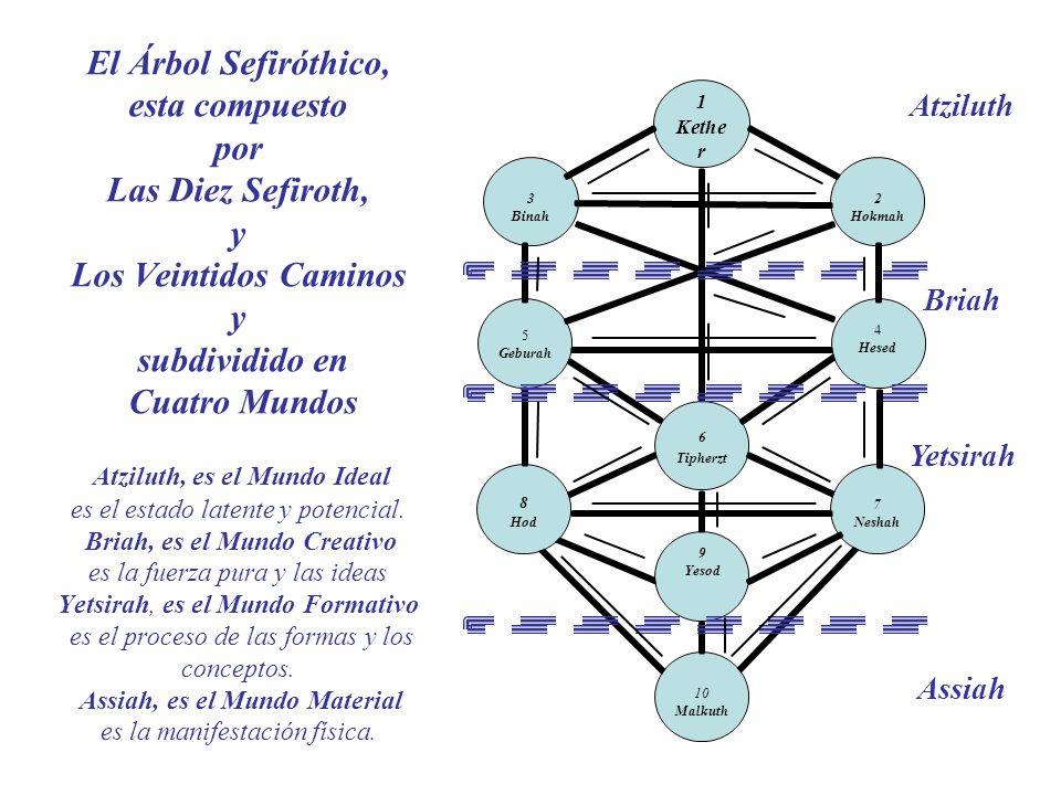 El Árbol Sefiróthico, esta compuesto por Las Diez Sefiroth, y Los Veintidos Caminos y subdividido en Cuatro Mundos Atziluth, es el Mundo Ideal es el e