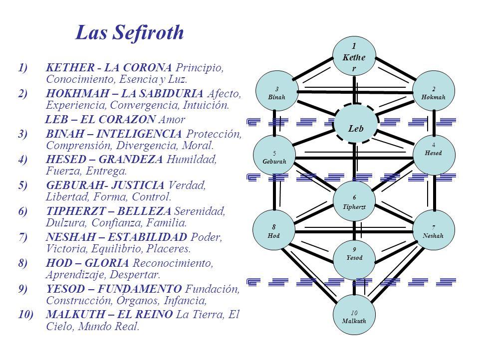 Las Sefiroth 1)KETHER - LA CORONA Principio, Conocimiento, Esencia y Luz. 2)HOKHMAH – LA SABIDURIA Afecto, Experiencia, Convergencia, Intuición. LEB –