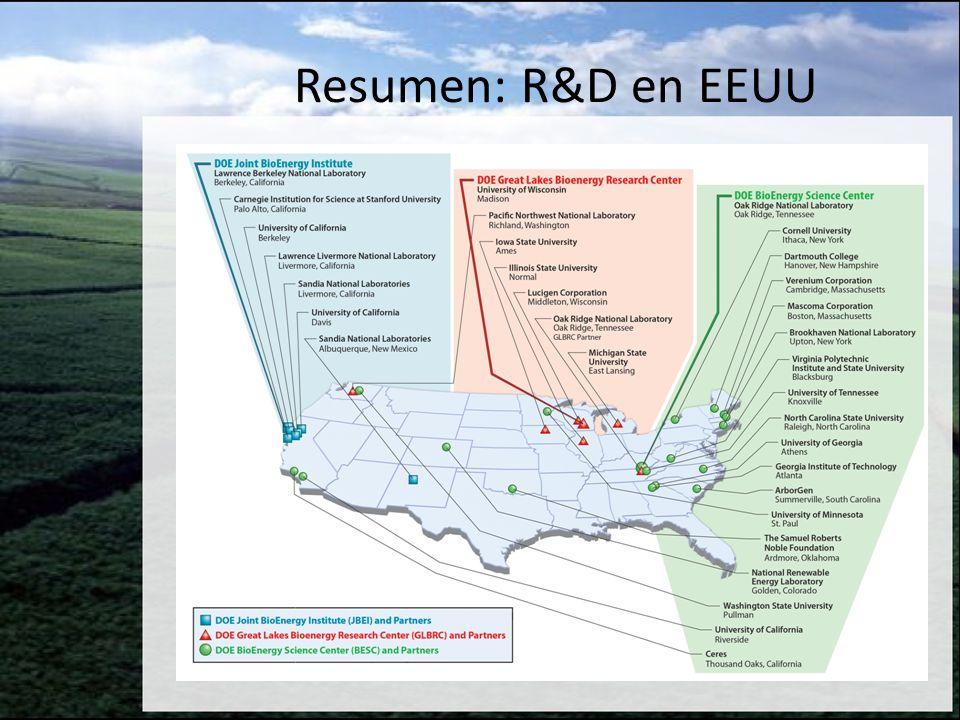 Producción de biocombustibles Producción de la materia prima Logística de la materia prima Conversión al biocombustible Pruebas y aprobación del combustible Implementación a gran escala (USDA, DOE) Versatilidad, estabilidad, rendimiento (USDA, DOE) Cosecha, pre- procesimiento, almacenamiento, manipulacion y transporte (USDA, DOE) Mejorar eficiencia, rendimiento (DoD, USAF, FAA, EPA) Coordinación con la indústria, evaluación ambiental (USDA, DLA-Energy), costo, estabilidad