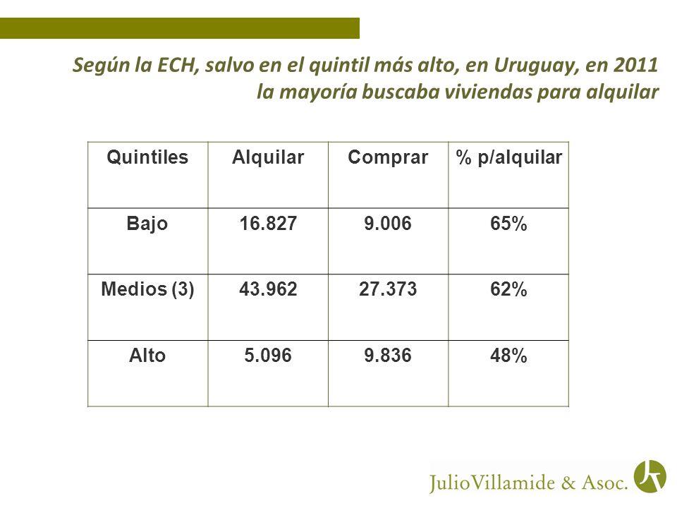 Según la ECH, salvo en el quintil más alto, en Uruguay, en 2011 la mayoría buscaba viviendas para alquilar QuintilesAlquilarComprar% p/alquilar Bajo16.8279.00665% Medios (3)43.96227.37362% Alto5.0969.83648%