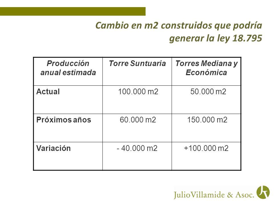 Cambio en m2 construidos que podría generar la ley 18.795 Producción anual estimada Torre SuntuariaTorres Mediana y Económica Actual 100.000 m2 50.000 m2 Próximos años 60.000 m2 150.000 m2 Variación- 40.000 m2+100.000 m2