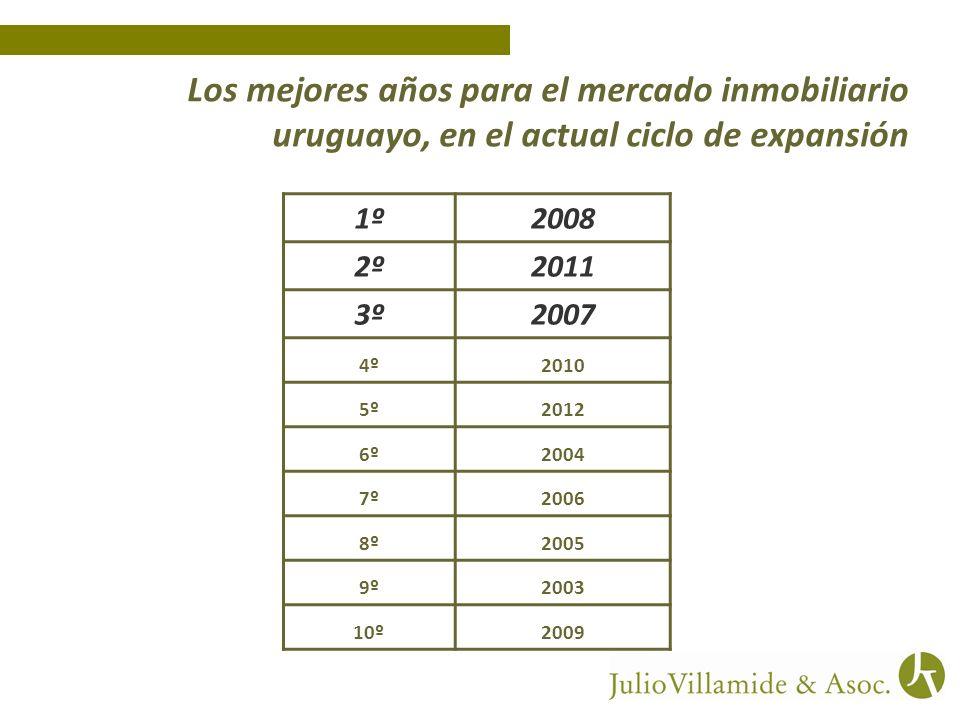 Los mejores años para el mercado inmobiliario uruguayo, en el actual ciclo de expansión 1º2008 2º2011 3º2007 4º2010 5º2012 6º2004 7º2006 8º2005 9º2003 10º2009