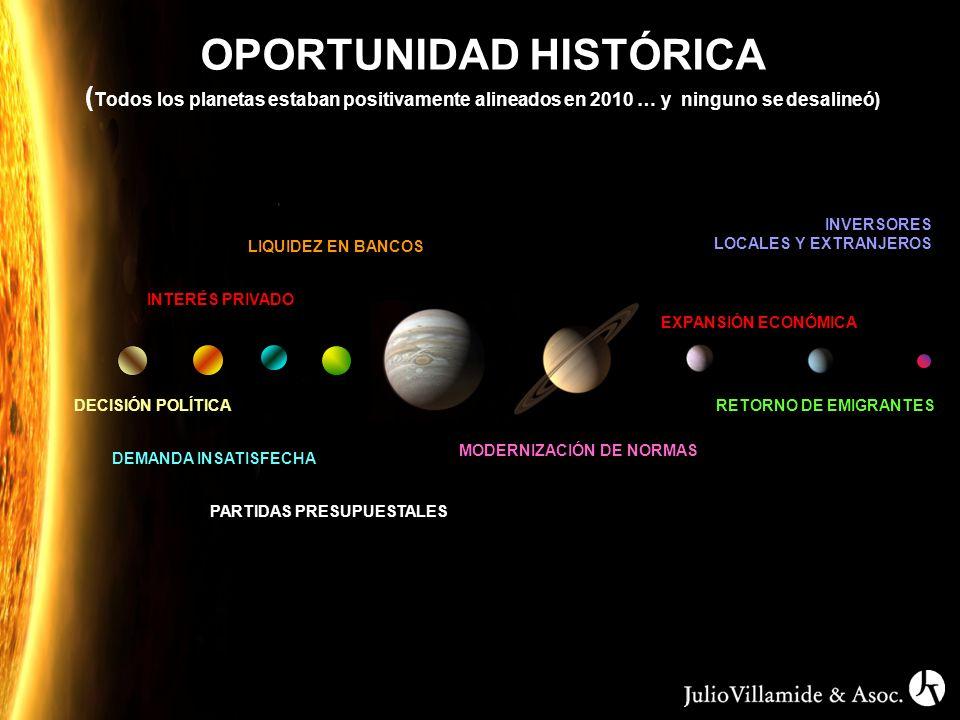OPORTUNIDAD HISTÓRICA ( Todos los planetas estaban positivamente alineados en 2010 … y ninguno se desalineó) DECISIÓN POLÍTICA INTERÉS PRIVADO LIQUIDEZ EN BANCOS DEMANDA INSATISFECHA PARTIDAS PRESUPUESTALES EXPANSIÓN ECONÓMICA MODERNIZACIÓN DE NORMAS RETORNO DE EMIGRANTES INVERSORES LOCALES Y EXTRANJEROS