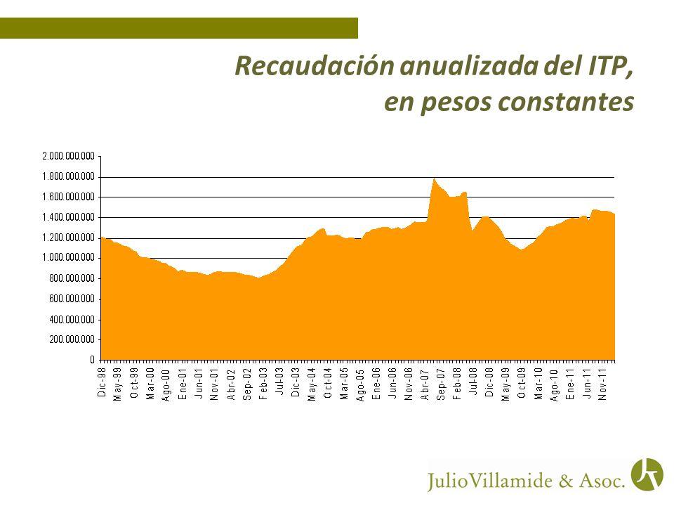 Recaudación anualizada del ITP, en pesos constantes