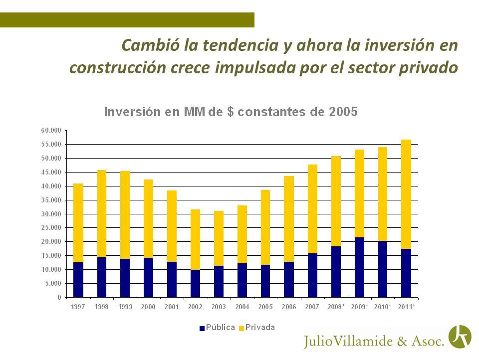 Cambió la tendencia y ahora la inversión en construcción crece impulsada por el sector privado