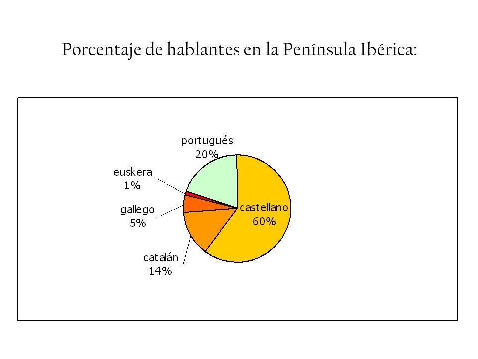 Porcentaje de hablantes en la Península Ibérica: