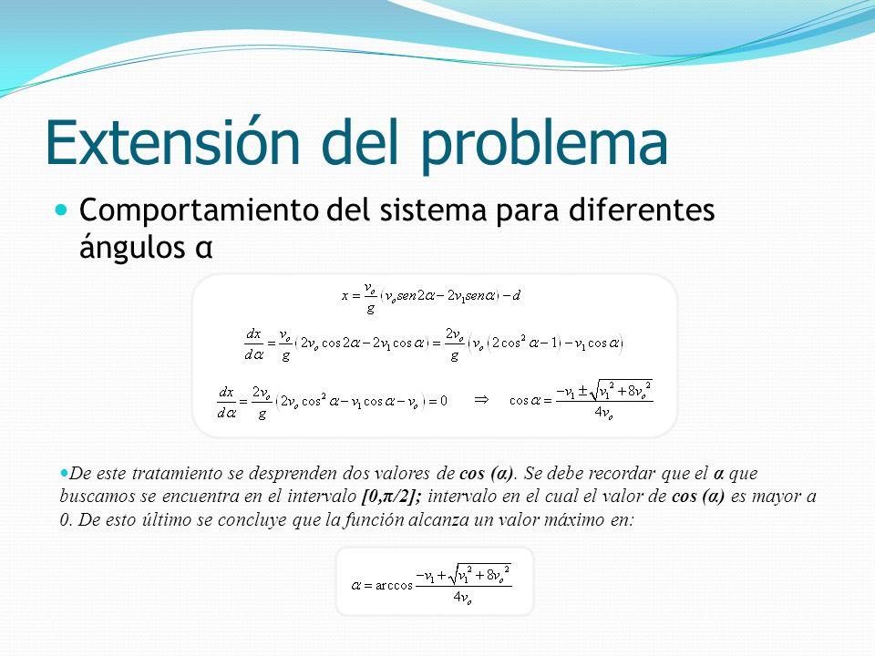 Comportamiento del sistema para diferentes ángulos α Extensión del problema De este tratamiento se desprenden dos valores de cos (α). Se debe recordar