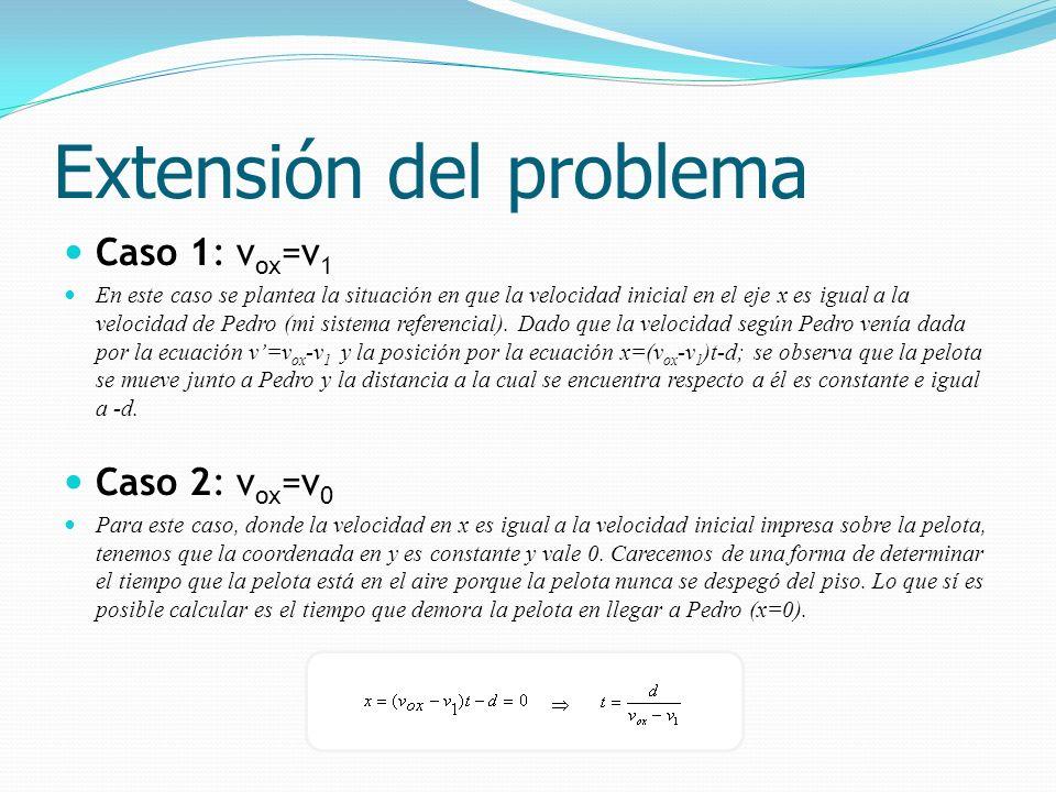 Caso 1: v ox =v 1 En este caso se plantea la situación en que la velocidad inicial en el eje x es igual a la velocidad de Pedro (mi sistema referencia
