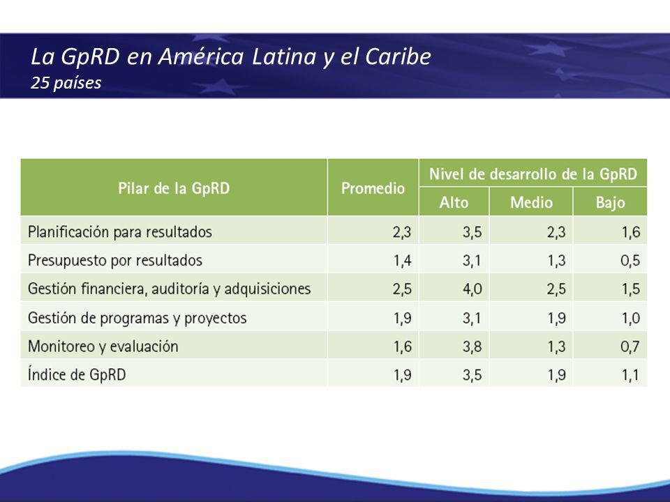 La GpRD en América Latina y el Caribe 25 países
