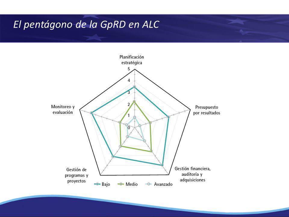 El pentágono de la GpRD en ALC
