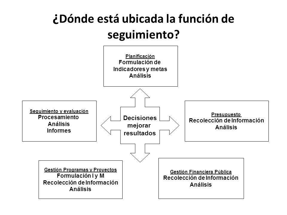 ¿ Dónde está ubicada la función de seguimiento? Planificación Formulación de Indicadores y metas Análisis Gestión Programas y Proyectos Formulación I