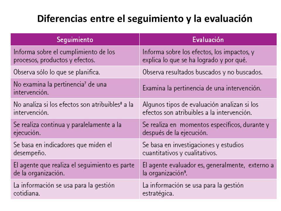 Título Principal Título Secundario Diferencias entre el seguimiento y la evaluación
