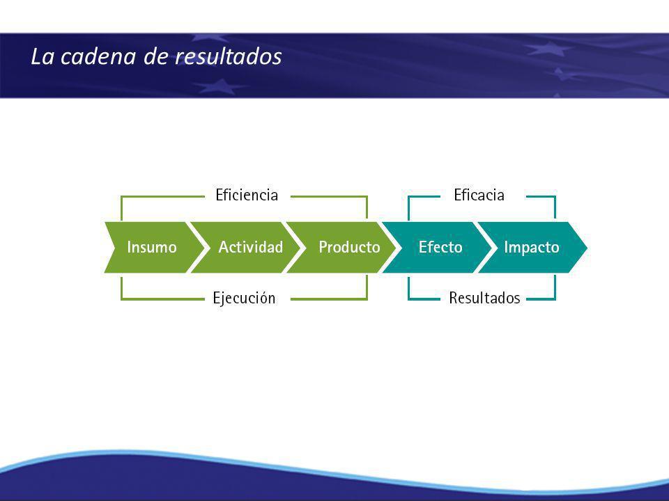 La cadena de resultados
