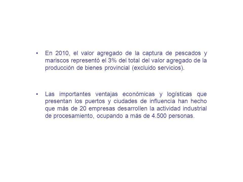 En 2010, el valor agregado de la captura de pescados y mariscos representó el 3% del total del valor agregado de la producción de bienes provincial (e