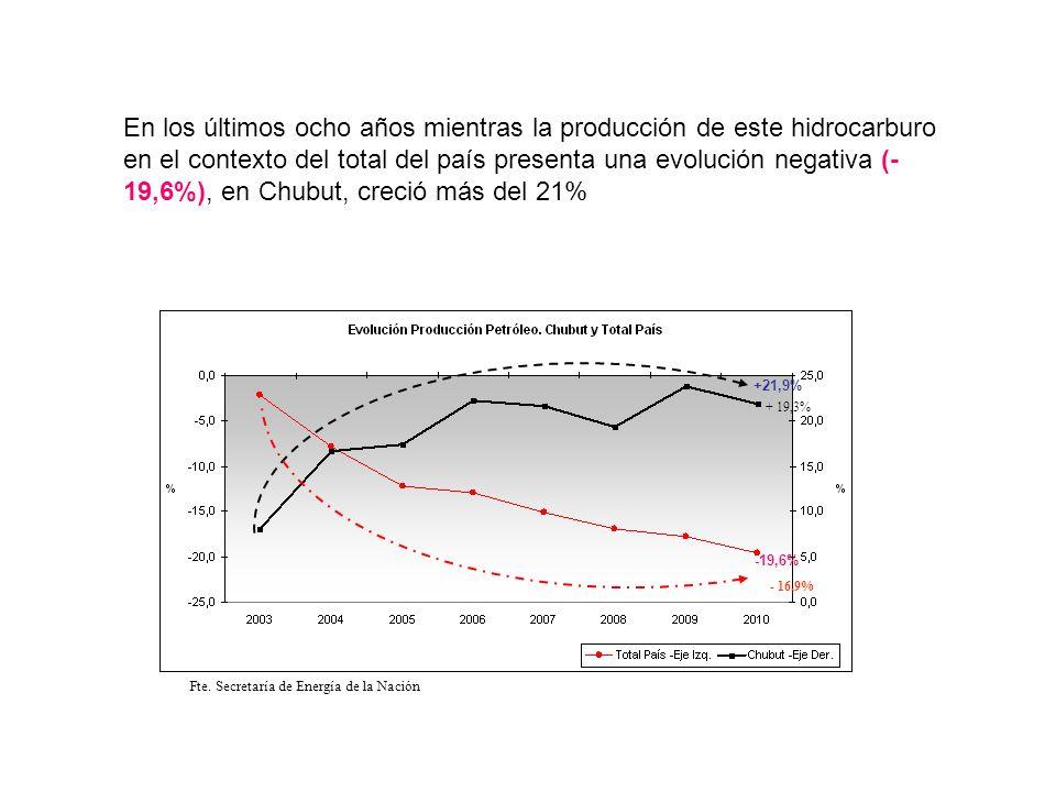 En los últimos ocho años mientras la producción de este hidrocarburo en el contexto del total del país presenta una evolución negativa (- 19,6%), en C