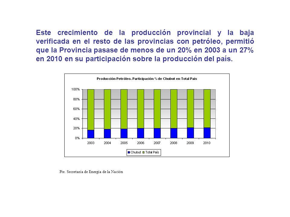 Incremento de producción de petróleo acompañado por incremento del nivel de reservas comprobadas.