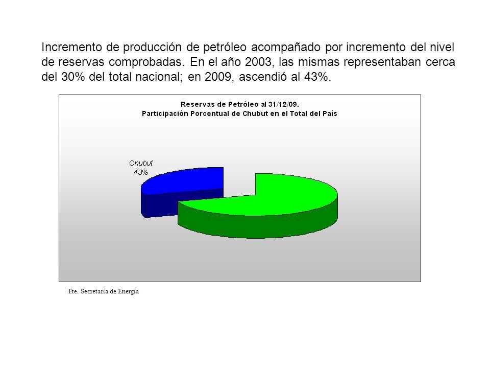 Incremento de producción de petróleo acompañado por incremento del nivel de reservas comprobadas. En el año 2003, las mismas representaban cerca del 3