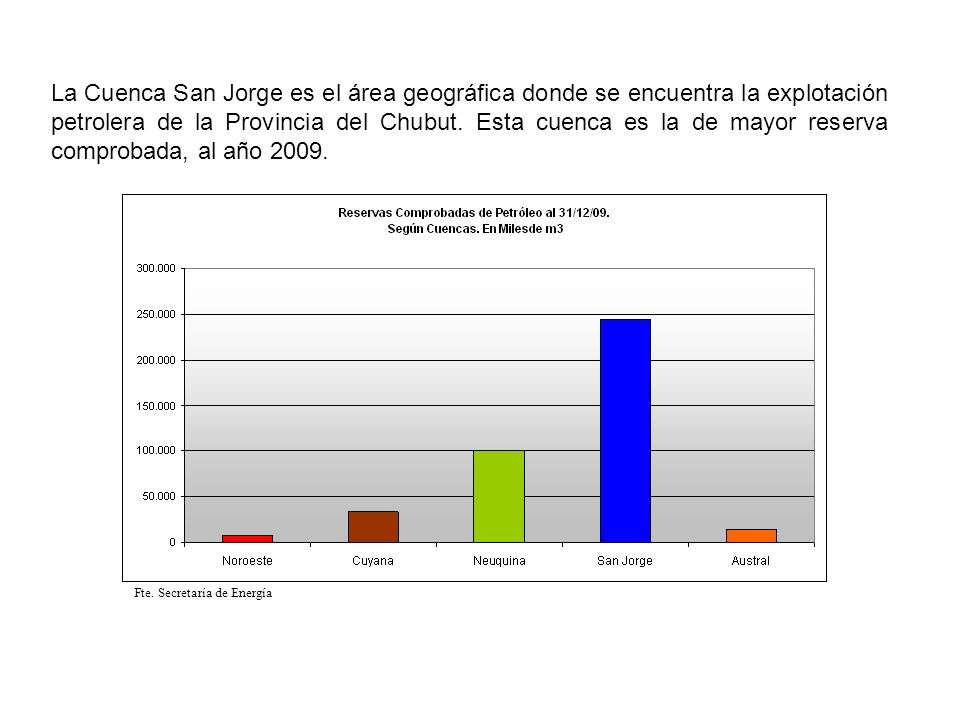 La provincia del Chubut, no sólo es la de mayor producción de petróleo, sino que también es la que cuenta con la mayor cantidad de reservas comprobadas del total de las provincias argentinas.