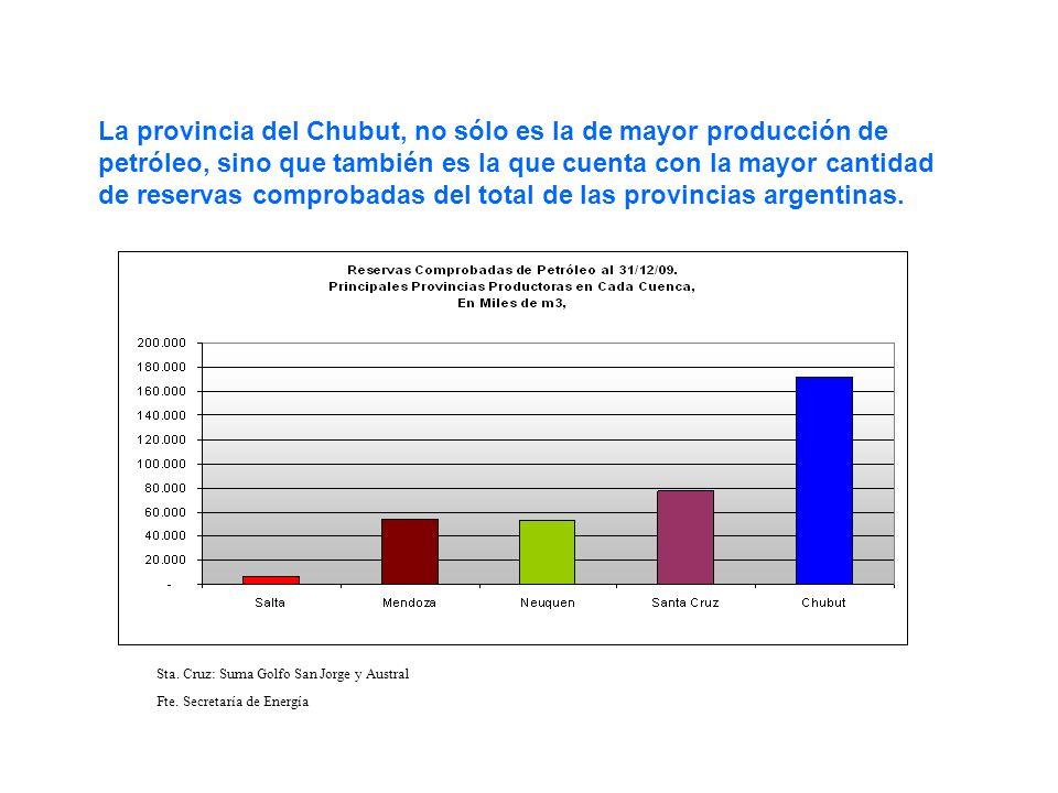 La provincia del Chubut, no sólo es la de mayor producción de petróleo, sino que también es la que cuenta con la mayor cantidad de reservas comprobada