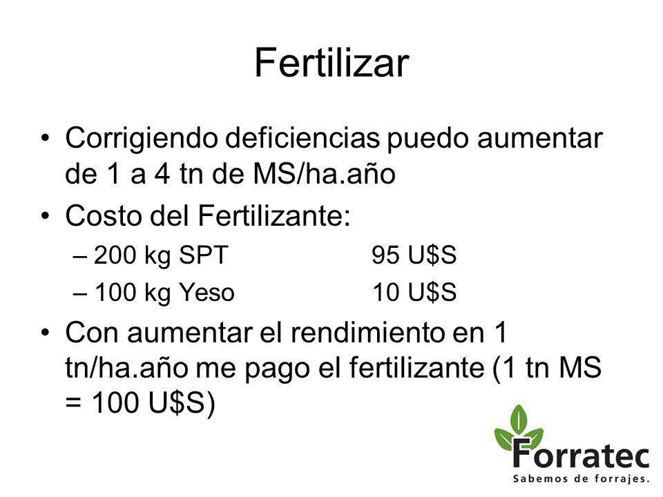 Fertilizar Corrigiendo deficiencias puedo aumentar de 1 a 4 tn de MS/ha.año Costo del Fertilizante: –200 kg SPT95 U$S –100 kg Yeso10 U$S Con aumentar el rendimiento en 1 tn/ha.año me pago el fertilizante (1 tn MS = 100 U$S)