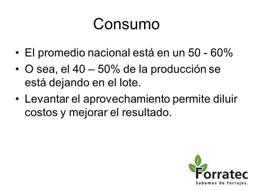 Consumo El promedio nacional está en un 50 - 60% O sea, el 40 – 50% de la producción se está dejando en el lote.
