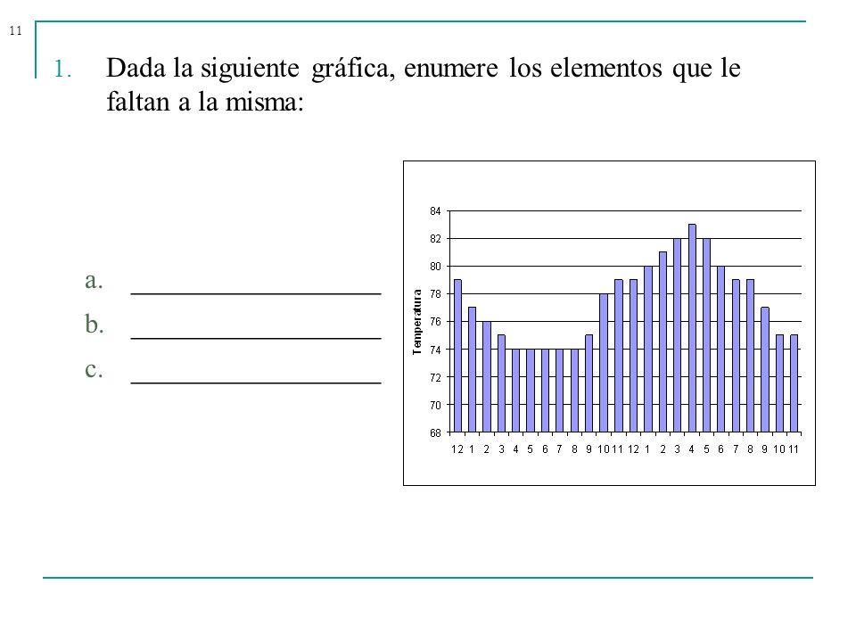 11 1. Dada la siguiente gráfica, enumere los elementos que le faltan a la misma: a. ________________ b. ________________ c. ________________