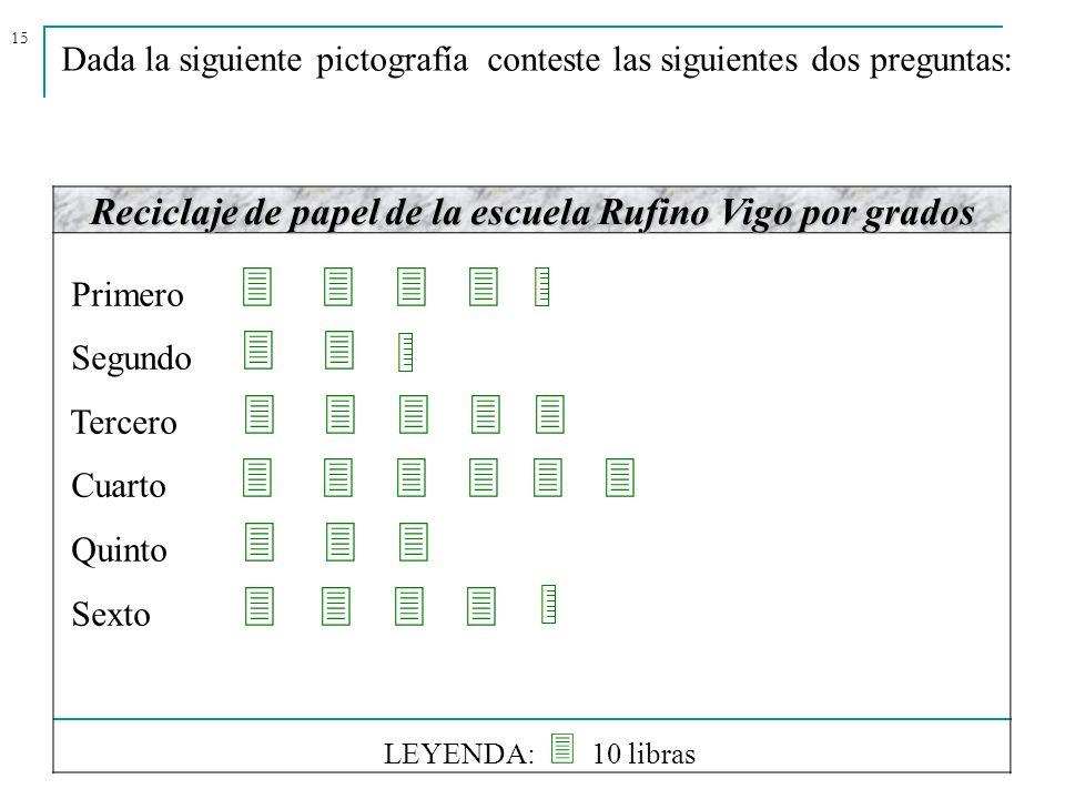 15 Dada la siguiente pictografía conteste las siguientes dos preguntas: Reciclaje de papel de la escuela Rufino Vigo por grados Primero Segundo Tercer