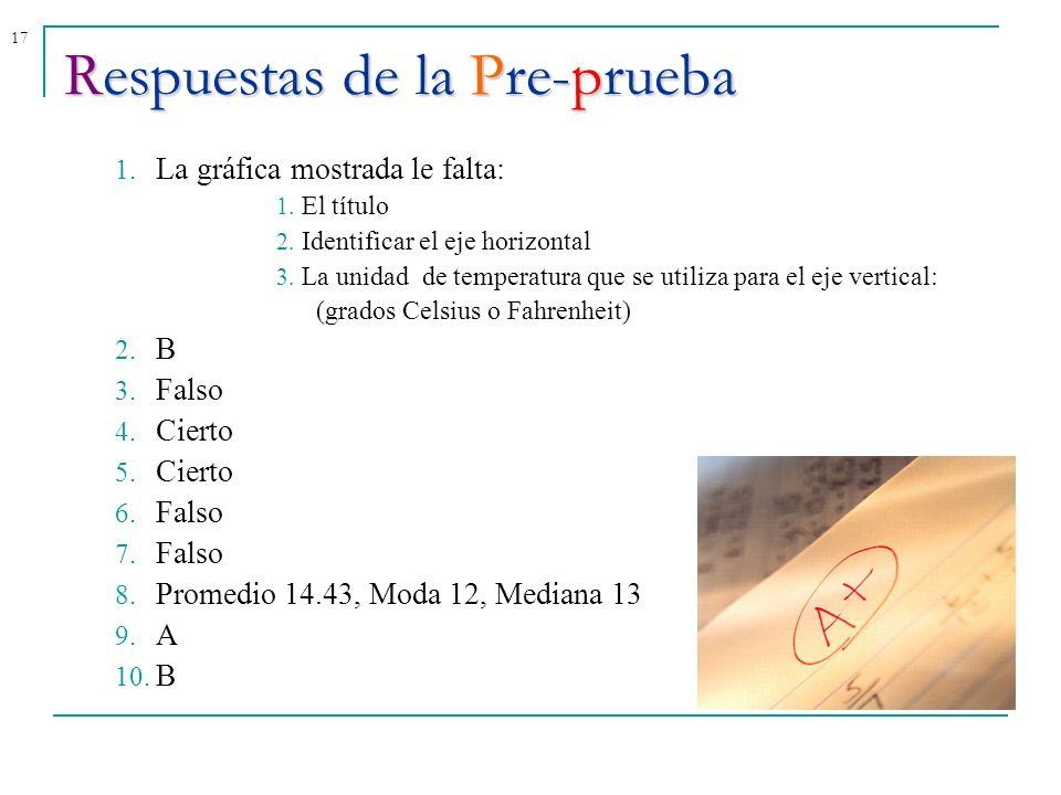 17Respuestas de la Pre-prueba 1. La gráfica mostrada le falta: 1. El título 2. Identificar el eje horizontal 3. La unidad de temperatura que se utiliz