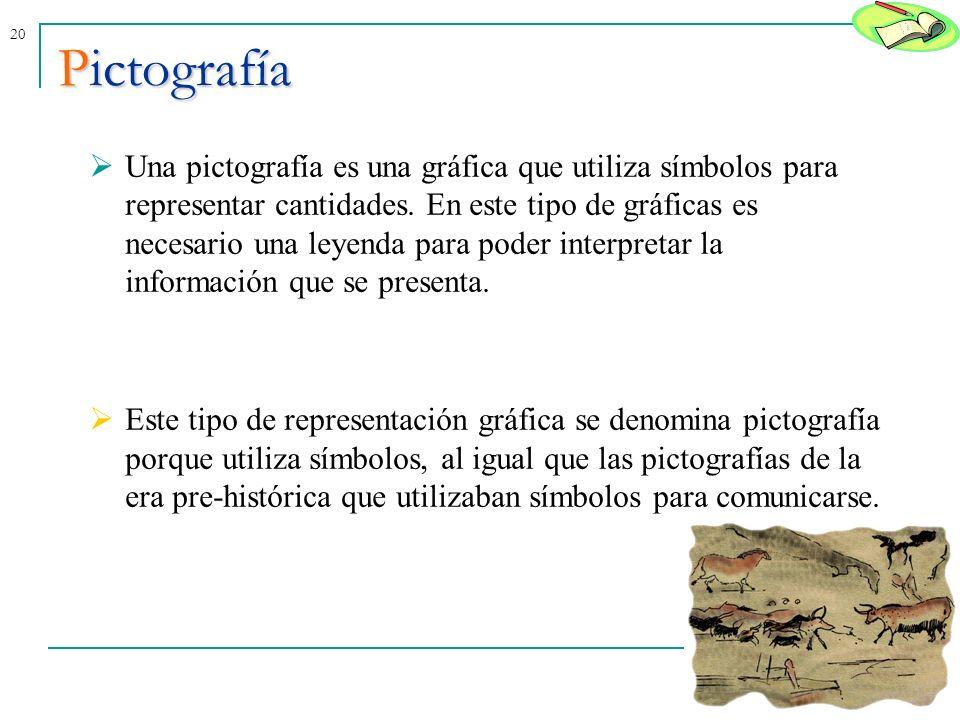 20Pictografía Una pictografía es una gráfica que utiliza símbolos para representar cantidades. En este tipo de gráficas es necesario una leyenda para