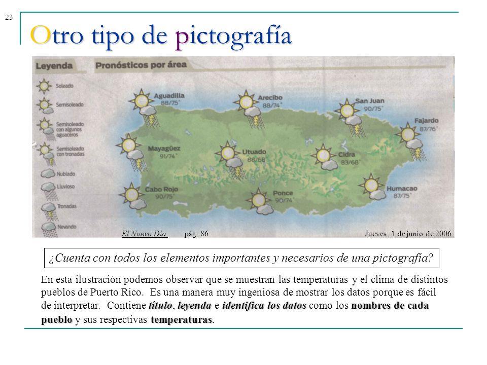 23Otro tipo de pictografía El Nuevo Día El Nuevo Día pág. 86Jueves, 1 de junio de 2006 títuloleyendaidentifica los datosnombres de cada pueblotemperat