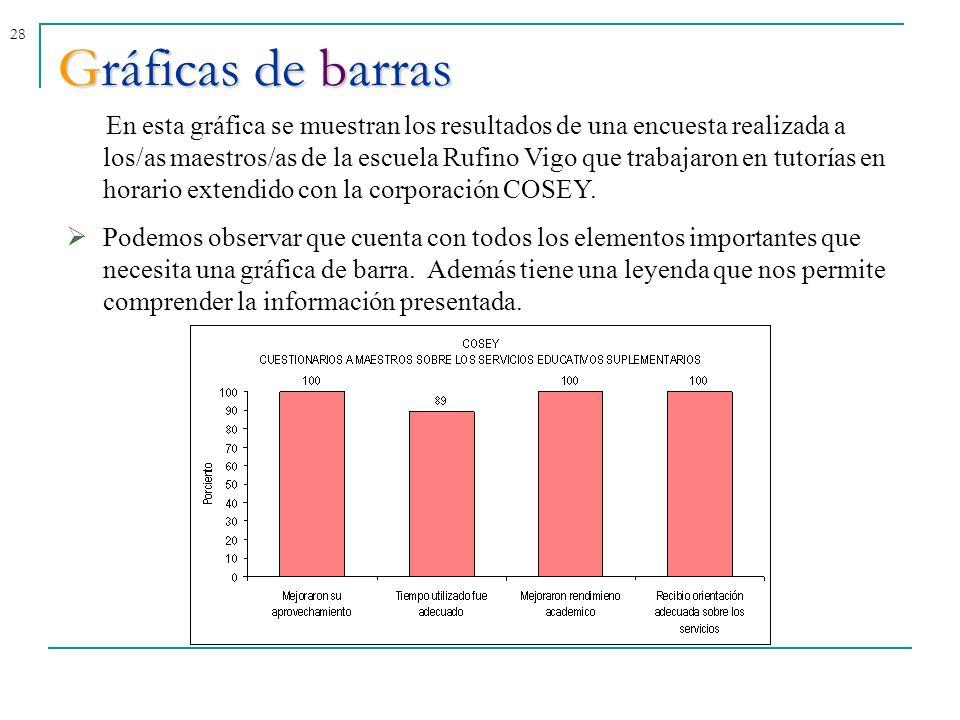 28 Gráficas de barras En esta gráfica se muestran los resultados de una encuesta realizada a los/as maestros/as de la escuela Rufino Vigo que trabajar