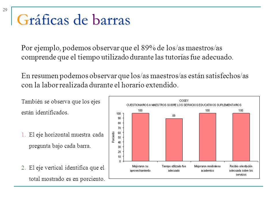29 Gráficas de barras Por ejemplo, podemos observar que el 89% de los/as maestros/as comprende que el tiempo utilizado durante las tutorías fue adecua