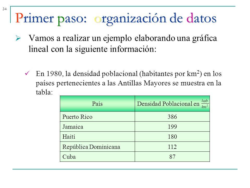 34Primer paso: organización de datos Vamos a realizar un ejemplo elaborando una gráfica lineal con la siguiente información: En 1980, la densidad pobl