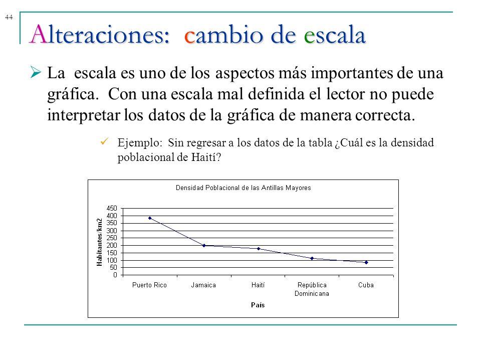 44Alteraciones: cambio de escala La escala es uno de los aspectos más importantes de una gráfica. Con una escala mal definida el lector no puede inter