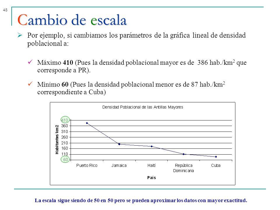 48 Por ejemplo, si cambiamos los parámetros de la gráfica lineal de densidad poblacional a: Máximo 410 (Pues la densidad poblacional mayor es de 386 h