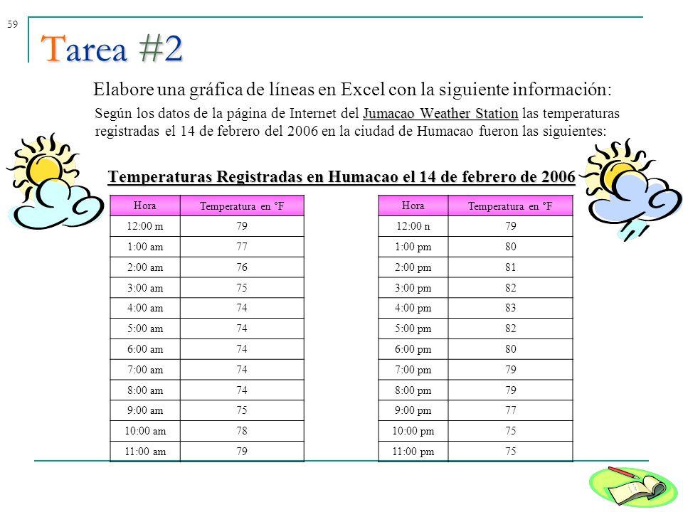 59 Tarea #2 Elabore una gráfica de líneas en Excel con la siguiente información: Jumacao Weather Station Según los datos de la página de Internet del