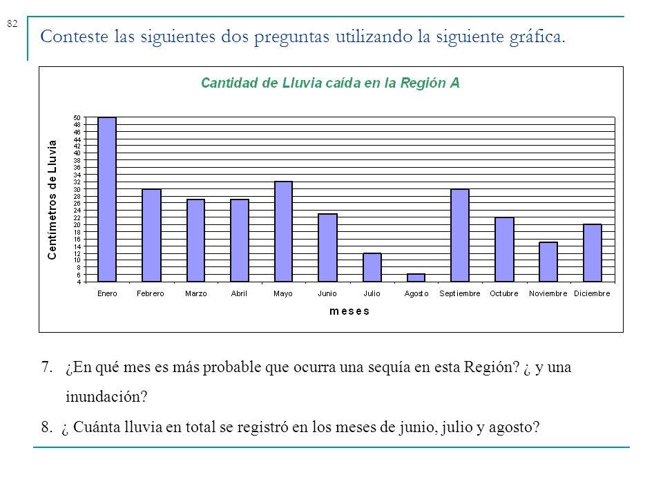 82 Conteste las siguientes dos preguntas utilizando la siguiente gráfica. 7.¿En qué mes es más probable que ocurra una sequía en esta Región? ¿ y una