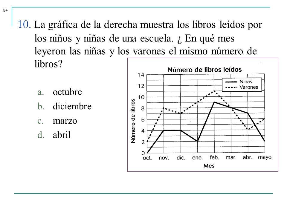 84 10. La gráfica de la derecha muestra los libros leídos por los niños y niñas de una escuela. ¿ En qué mes leyeron las niñas y los varones el mismo