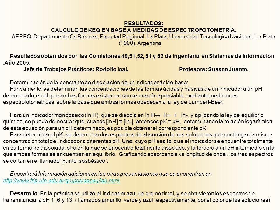 RESULTADOS: CÁLCULO DE KEQ EN BASE A MEDIDAS DE ESPECTROFOTOMETRÍA. AEPEQ, Departamento Cs Básicas, Facultad Regional La Plata, Universidad Tecnológic