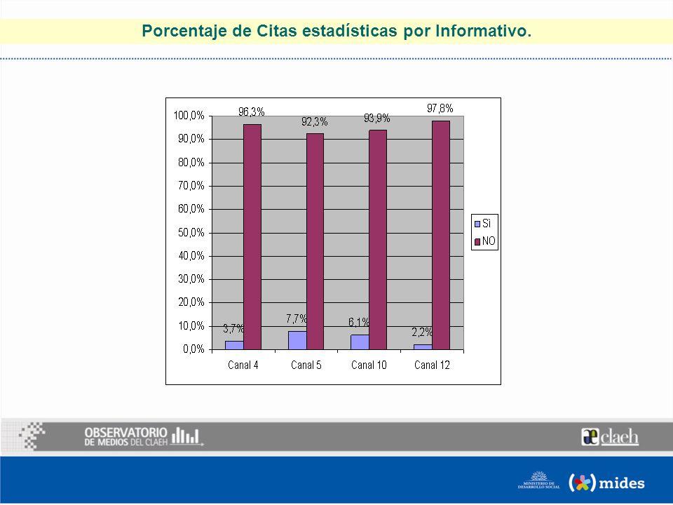 Porcentaje de Citas estadísticas por Informativo.