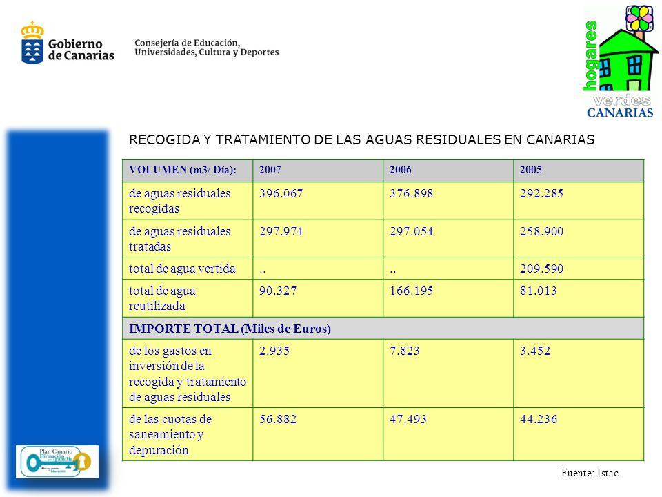 VOLUMEN (m3/ Día):200720062005 de aguas residuales recogidas 396.067376.898292.285 de aguas residuales tratadas 297.974297.054258.900 total de agua ve