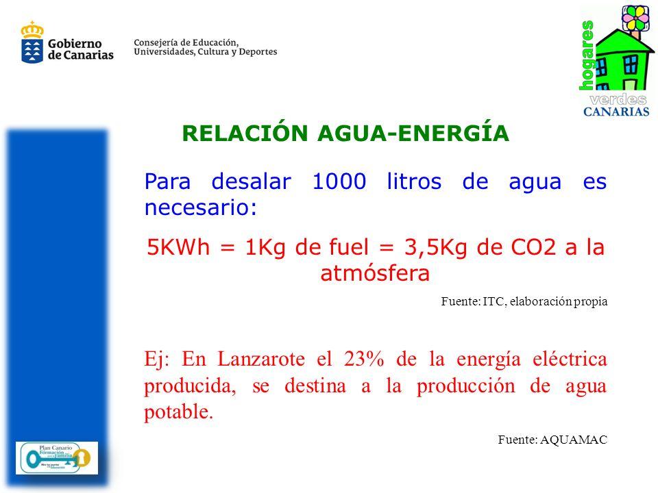 RELACIÓN AGUA-ENERGÍA Para desalar 1000 litros de agua es necesario: 5KWh = 1Kg de fuel = 3,5Kg de CO2 a la atmósfera Fuente: ITC, elaboración propia Ej: En Lanzarote el 23% de la energía eléctrica producida, se destina a la producción de agua potable.