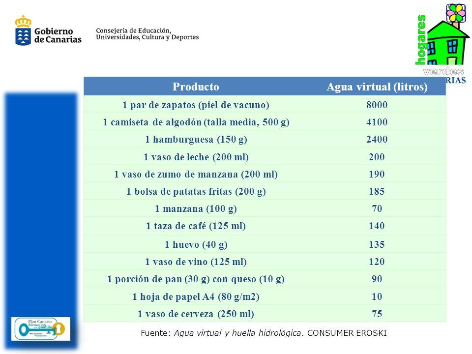 ProductoAgua virtual (litros) 1 par de zapatos (piel de vacuno)8000 1 camiseta de algodón (talla media, 500 g)4100 1 hamburguesa (150 g)2400 1 vaso de leche (200 ml)200 1 vaso de zumo de manzana (200 ml)190 1 bolsa de patatas fritas (200 g)185 1 manzana (100 g)70 1 taza de café (125 ml)140 1 huevo (40 g)135 1 vaso de vino (125 ml)120 1 porción de pan (30 g) con queso (10 g)90 1 hoja de papel A4 (80 g/m2)10 1 vaso de cerveza (250 ml)75 Fuente: Agua virtual y huella hidrológica.