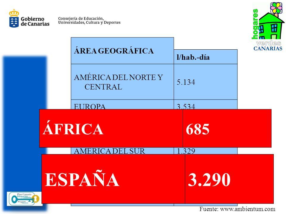 ÁREA GEOGRÁFICA l/hab.-día AMÉRICA DEL NORTE Y CENTRAL 5.134 EUROPA3.534 OCEANÍA2.430 ASIA1.449 AMÉRICA DEL SUR1.329 ÁFRICA685 MEDIA MUNDIAL1.800 ESPAÑA3.290 Fuente: www.ambientum.com ESPAÑA3.290 ÁFRICA685