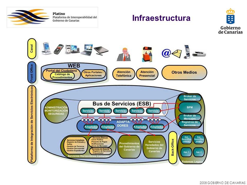 2008 GOBIERNO DE CANARIAS Infraestructura