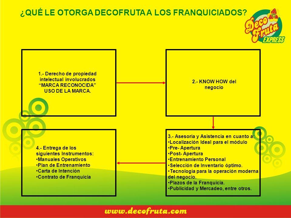 ¿QUÉ LE OTORGA DECOFRUTA A LOS FRANQUICIADOS? 2.- KNOW HOW del negocio 3.- Asesoría y Asistencia en cuanto a: Localización Ideal para el módulo Pre- A