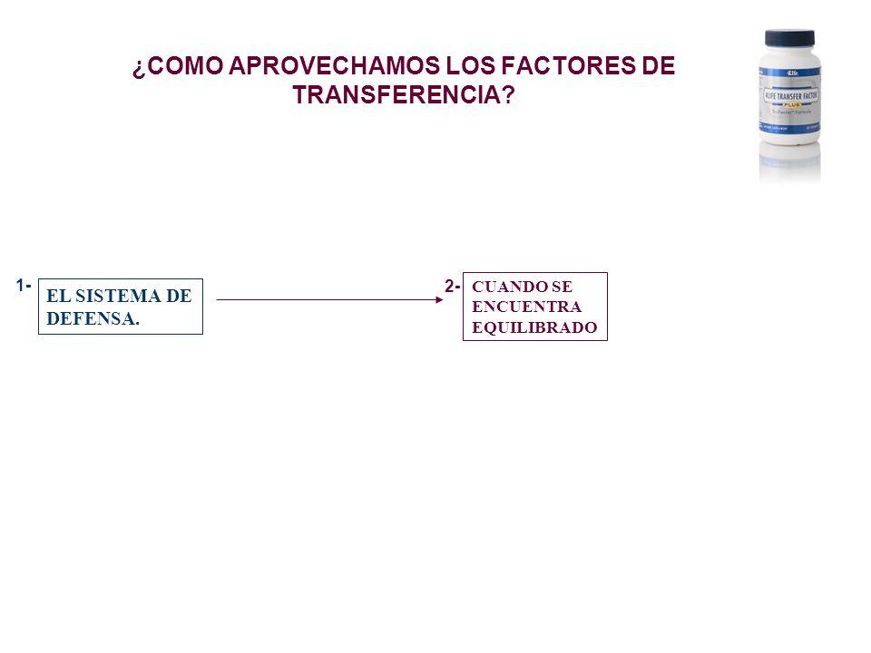 ¿COMO APROVECHAMOS LOS FACTORES DE TRANSFERENCIA? EL SISTEMA DE DEFENSA. CUANDO SE ENCUENTRA EQUILIBRADO 1- 2-
