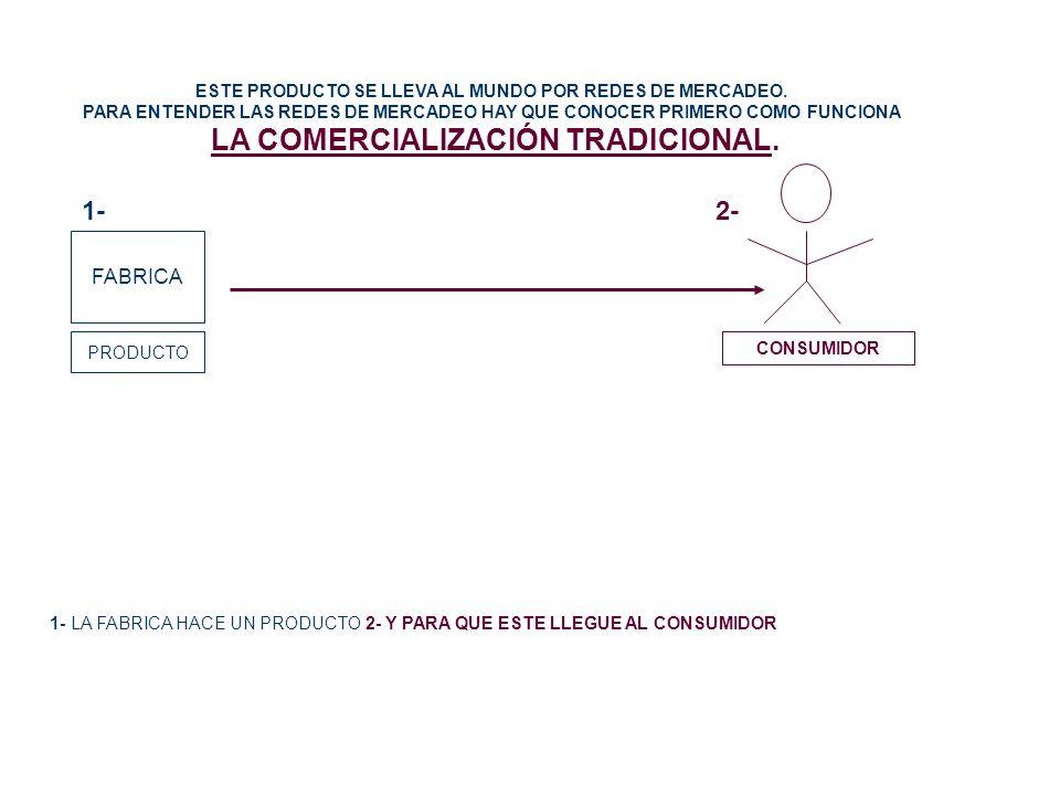 ESTE PRODUCTO SE LLEVA AL MUNDO POR REDES DE MERCADEO. PARA ENTENDER LAS REDES DE MERCADEO HAY QUE CONOCER PRIMERO COMO FUNCIONA LA COMERCIALIZACIÓN T