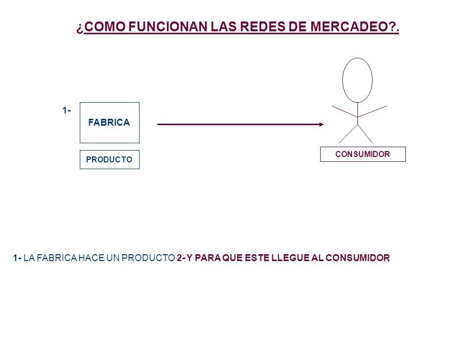 ¿COMO FUNCIONAN LAS REDES DE MERCADEO?. FABRICA PRODUCTO 1- 1- LA FABRICA HACE UN PRODUCTO 2- Y PARA QUE ESTE LLEGUE AL CONSUMIDOR CONSUMIDOR